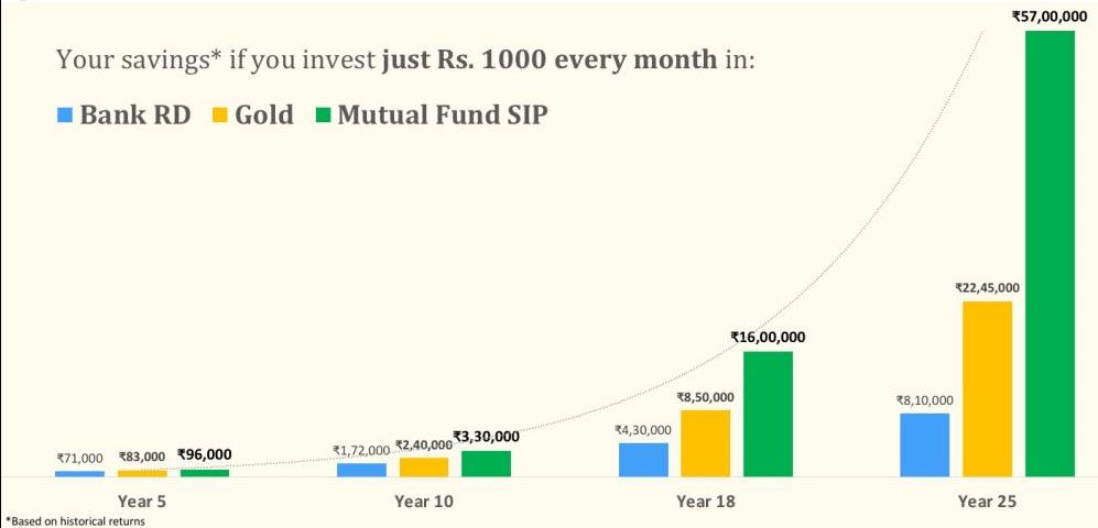 Mutual Funds Distributor from Naharlagun
