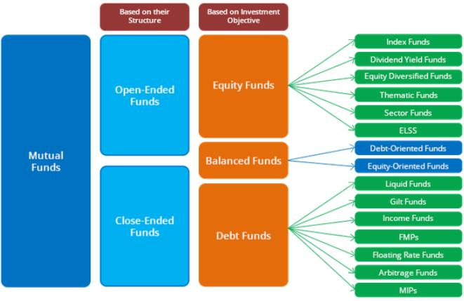 what is the mutual fund